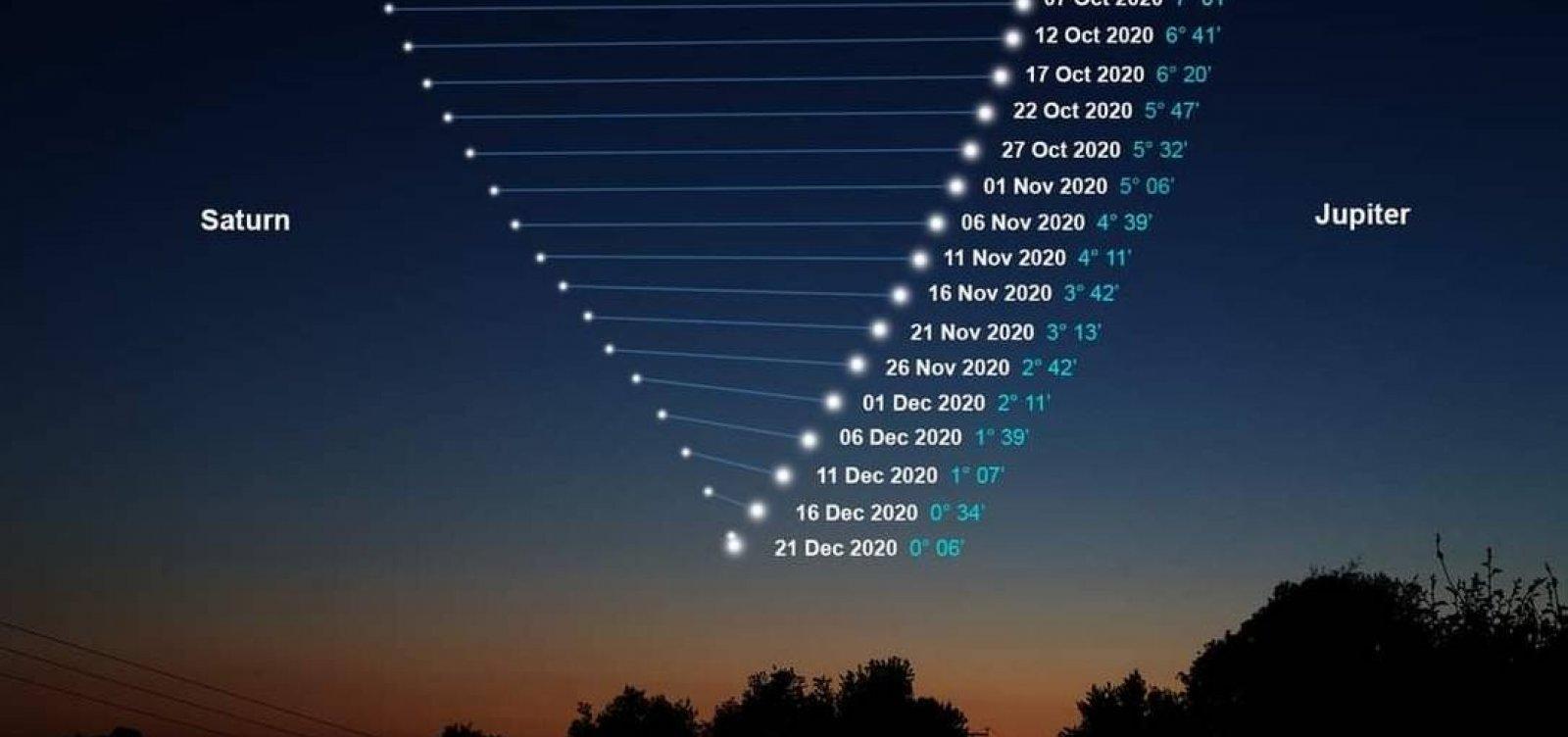 [Após 800 anos, fenômeno 'Estrela de Belém' será visível em todo o mundo]