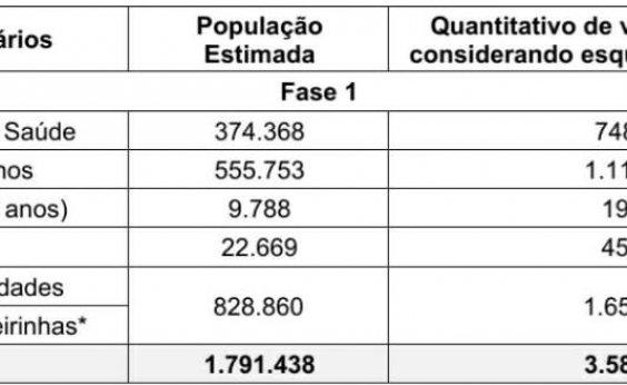 [Covid-19: Governo da Bahia divulga plano de imunização com quatro etapas ]