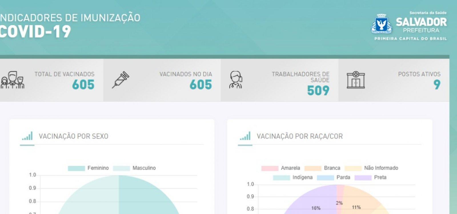 [Vacinômetro: prefeitura lança plataforma para acompanhar imunização contra Covid-19 em Salvador; veja]