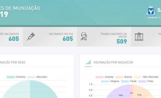 [Vacinômetro: prefeitura lança plataforma para acompanhar vacinação contra a Covid-19 em Salvador; veja]