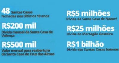 Com dívidas de R$ 1 bilhão, entidades filantrópicas protestam contra a crise