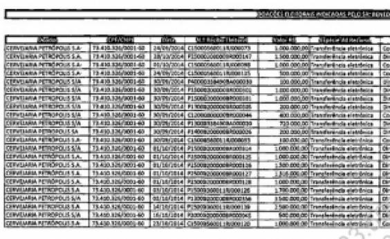 Documentos apontam repasse de R$ 110 milhões a políticos via ʹcaixa 3ʹ da Odebrecht