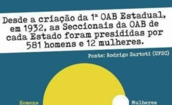 Eleição da OAB: movimento lança candidatura de Ana Patrícia, mas advogada rejeita