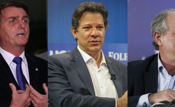 [Bolsonaro lidera com 28%, mas Haddad sobe para 19%; Ciro mantém 11%]