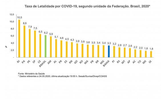 [Taxa de mortalidade por Covid-19 se mantém estável na Bahia]