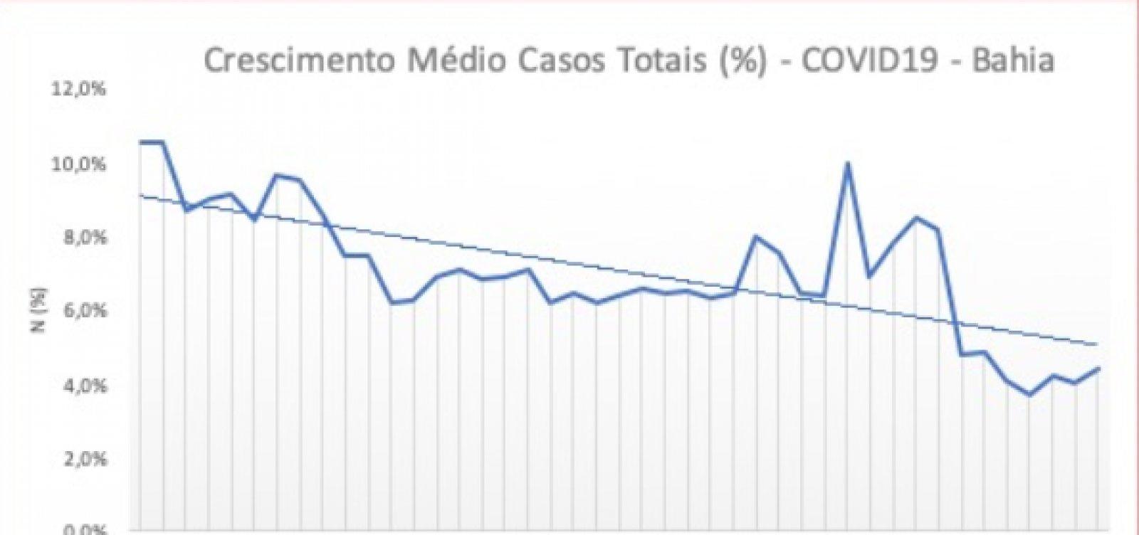 [Taxa de contágio por Covid-19 está abaixo de 5% na Bahia, diz secretário de Saúde]
