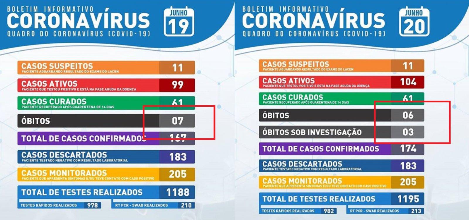 [Após anunciar 7 mortes por coronavírus, prefeitura de Itaberaba divulga boletim com óbito a menos]