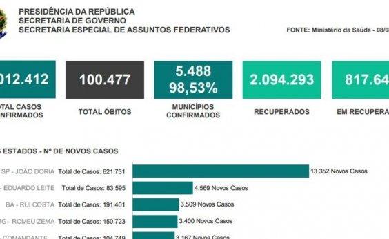 [Ranking de mortes por coronavírus do Planalto destaca nomes de governadores e prefeitos]